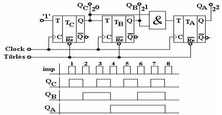 Pl.  egy 3 bites bináris szinkron előre számláló áramkör rajza és működési  diagramja a 11. ábrán látható. 63c698fb1a