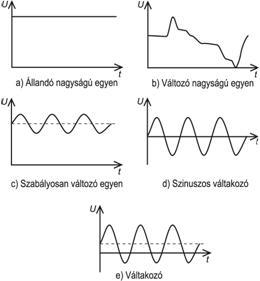 Hálózati feszültség frekvenciája