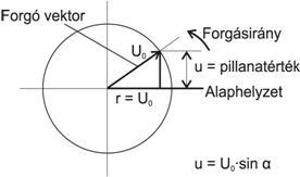 Vektor ábra