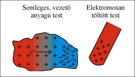 Elektromos jelenség okai