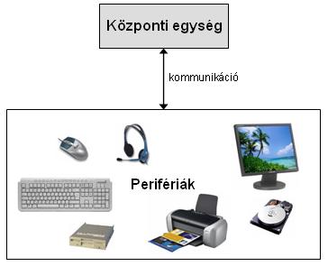 6281462b4943 1.3. A számítógép fő részei