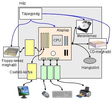 f0abd7e1633a A számítógép egységei és kapcsolódásuk