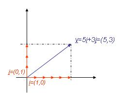 Mátrix vektor szorzás